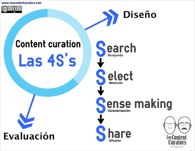 infografia-4S-content-curation-01