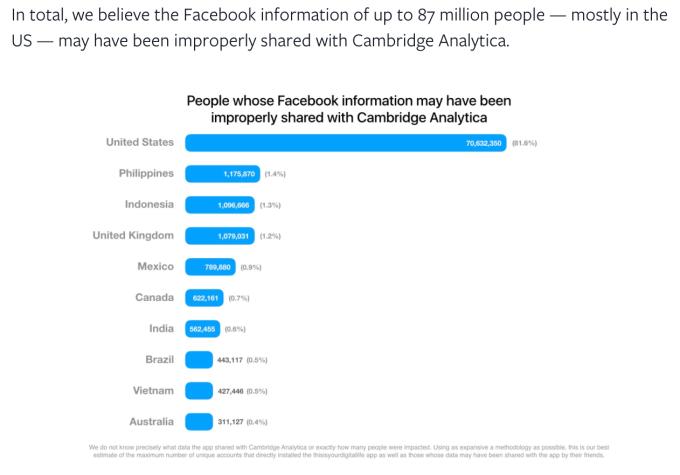Gráfico Facebook